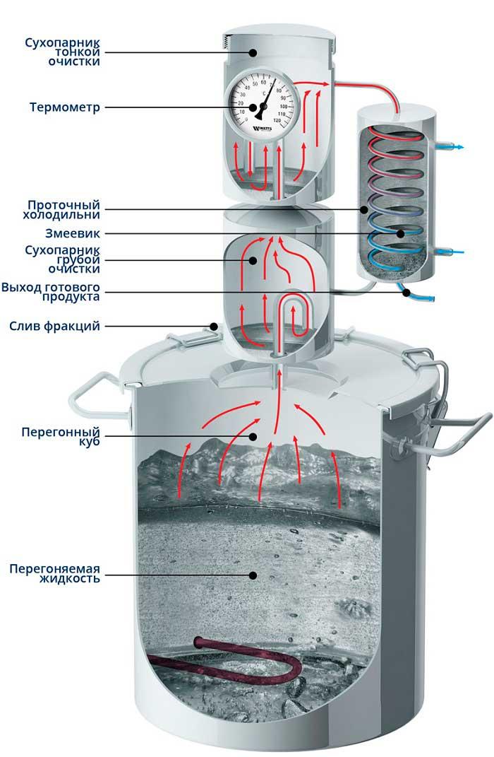 Схема работы и устройства самогонного аппарата