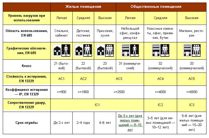 Основные характеристики ламинатного покрытия