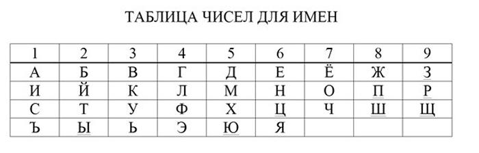 Таблица для нумерологического расчета