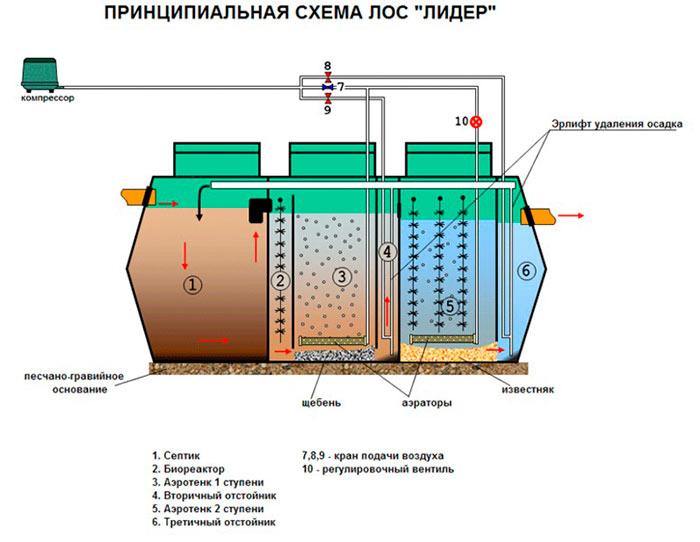 Принцип работы локальной очистной станции (ЛОС)