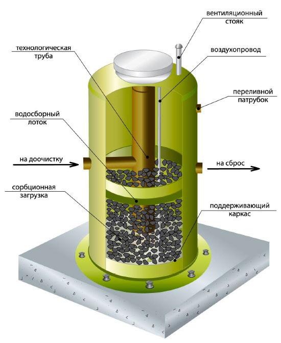 Сорбционный фильтр для скважины