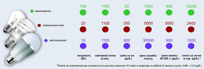 Сравнение эффективности ламп