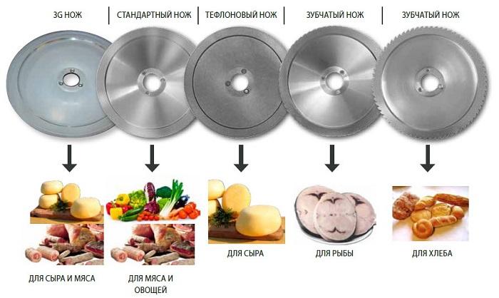 Ножи ломтерезки для разных видов продуктов