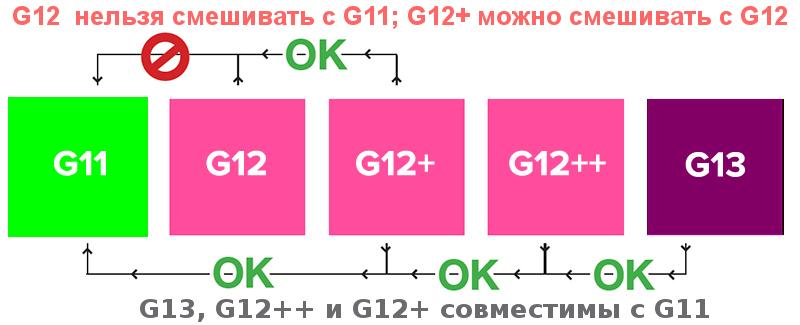 Совместимость антифризов G12-G11