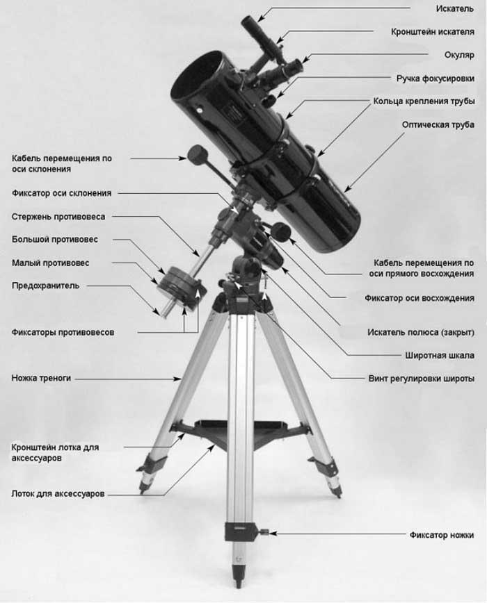 Устройство телескопа