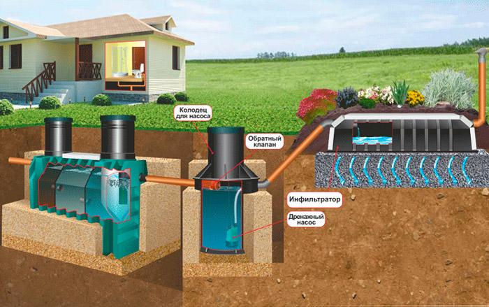 Схема работы септика при высоком уровне грунтовых вод