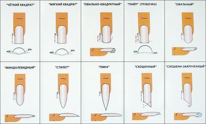 Существуют и другие варианты форм ногтей